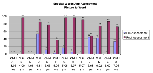 durham-ipad-project-chart.png
